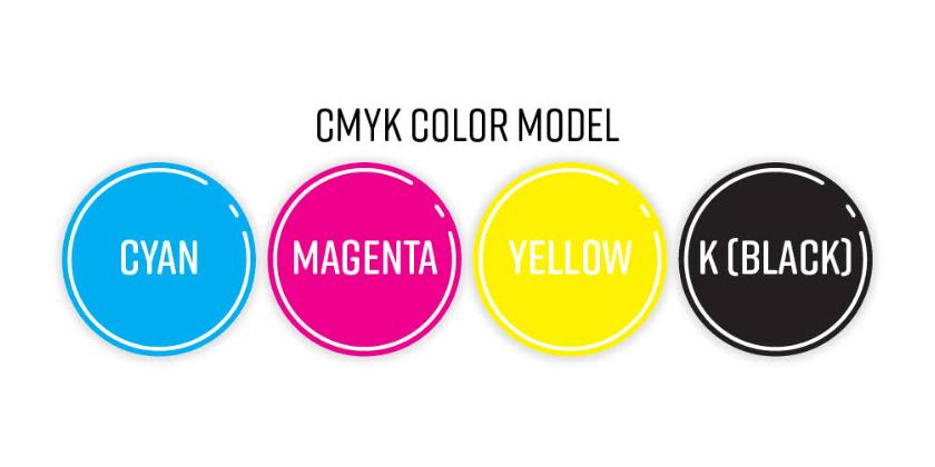 The CMYK model
